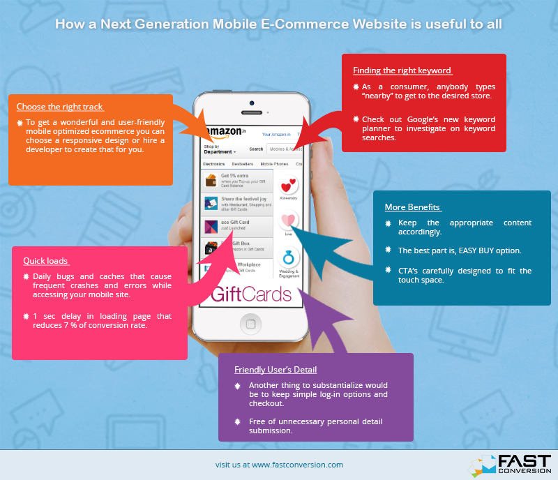 How a Next Generation Mobile E-Commerce Website is useful to all- Fast Conversion